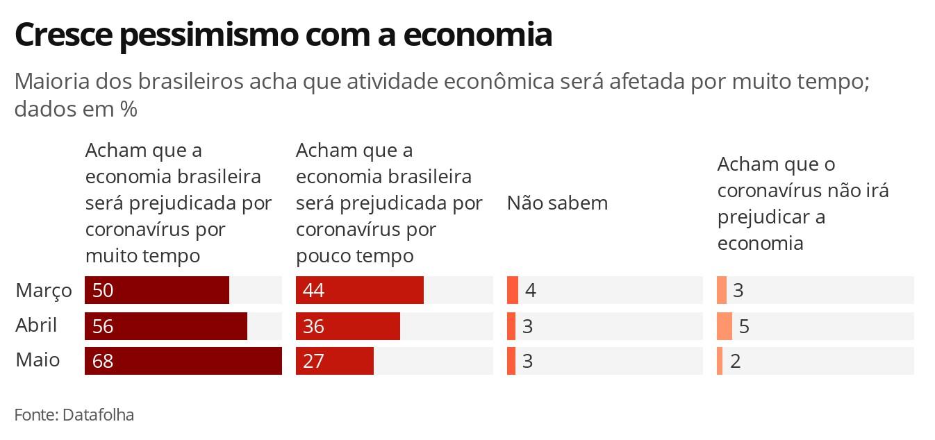 Cresce pessimismo com a economia, aponta Datafolha