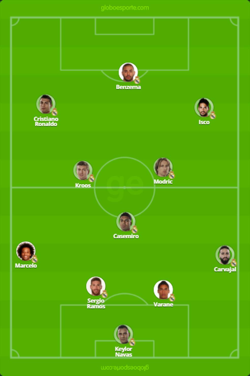 Provável time do Real Madrid para a final (Foto: Reprodução)