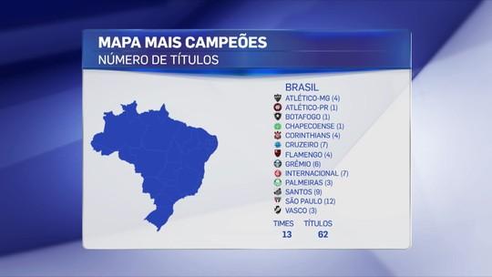 Brasil vira líder em ranking mundial dos países com mais clubes campeões internacionais