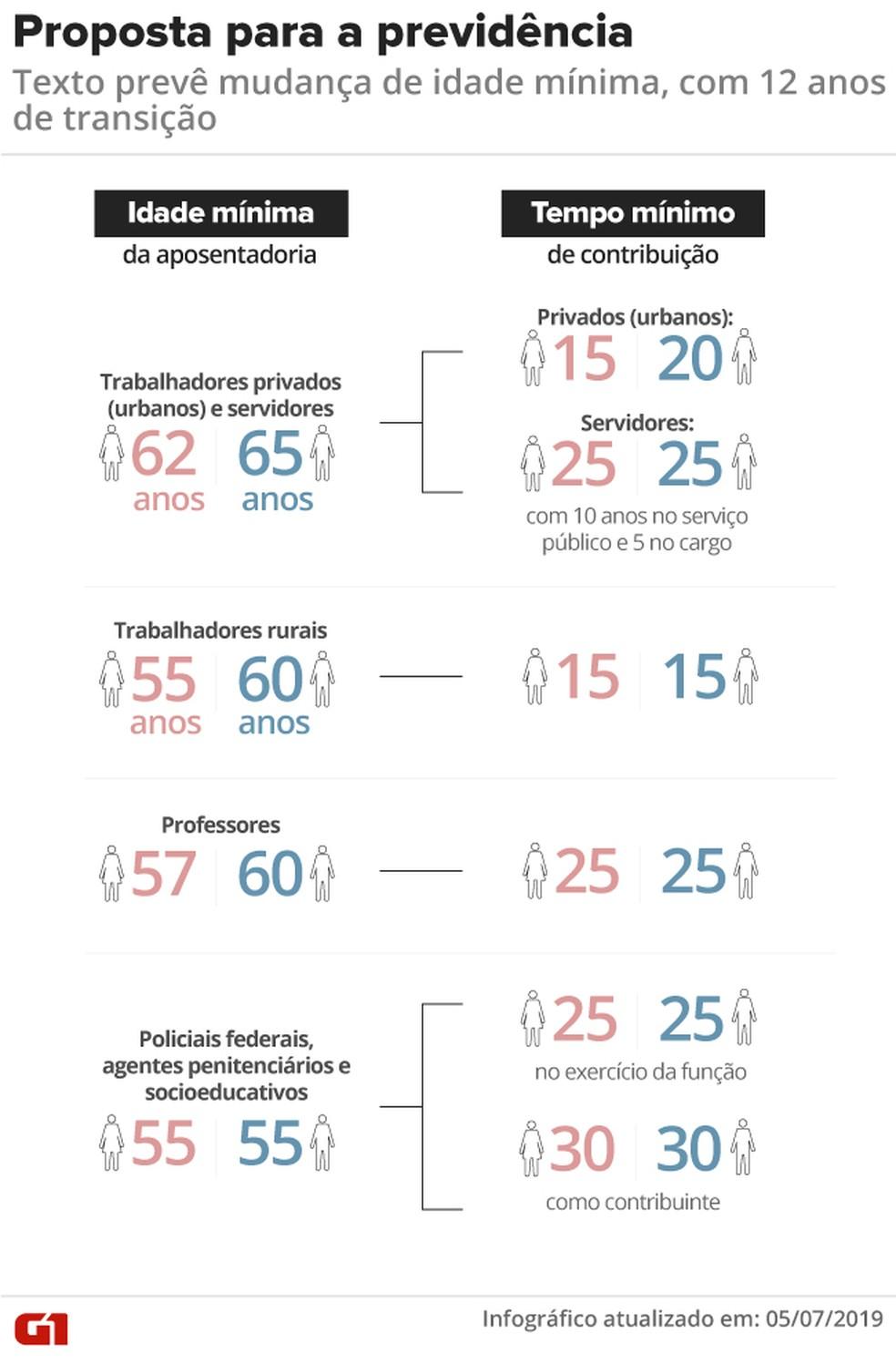 Idade mínima e tempo de contribuição previstos no parecer do relator da reforma da Previdência na Câmara — Foto: Arte/G1