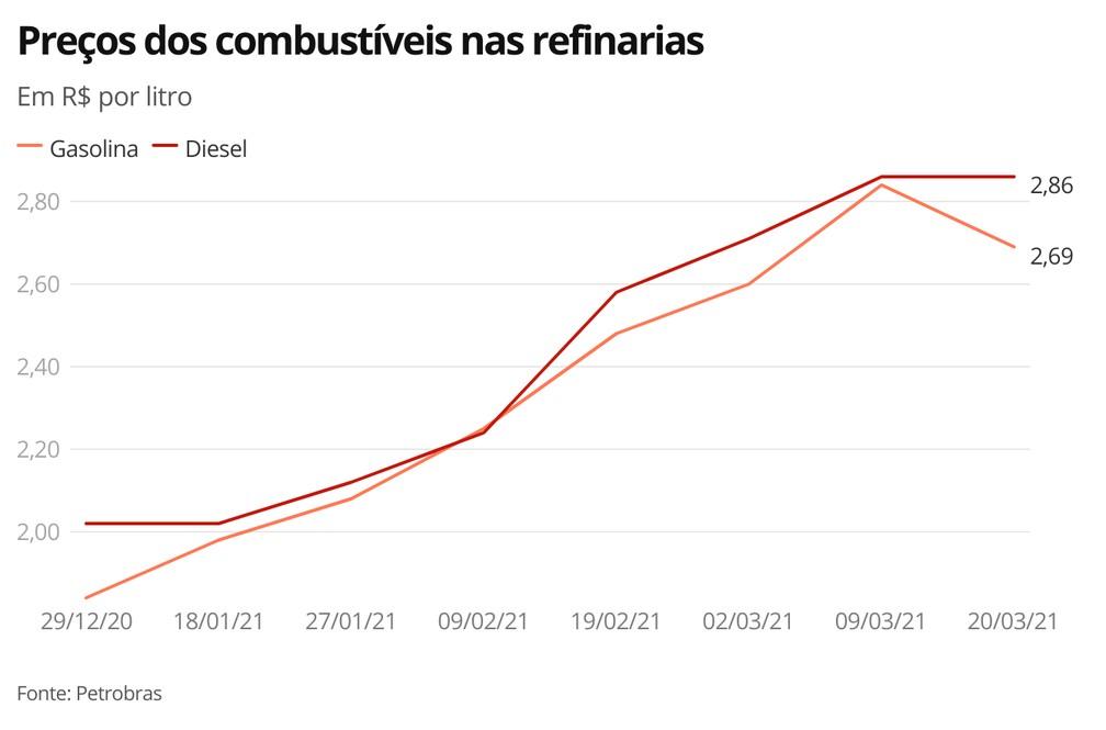 Preços dos  combustíveis — Foto: Economia G1