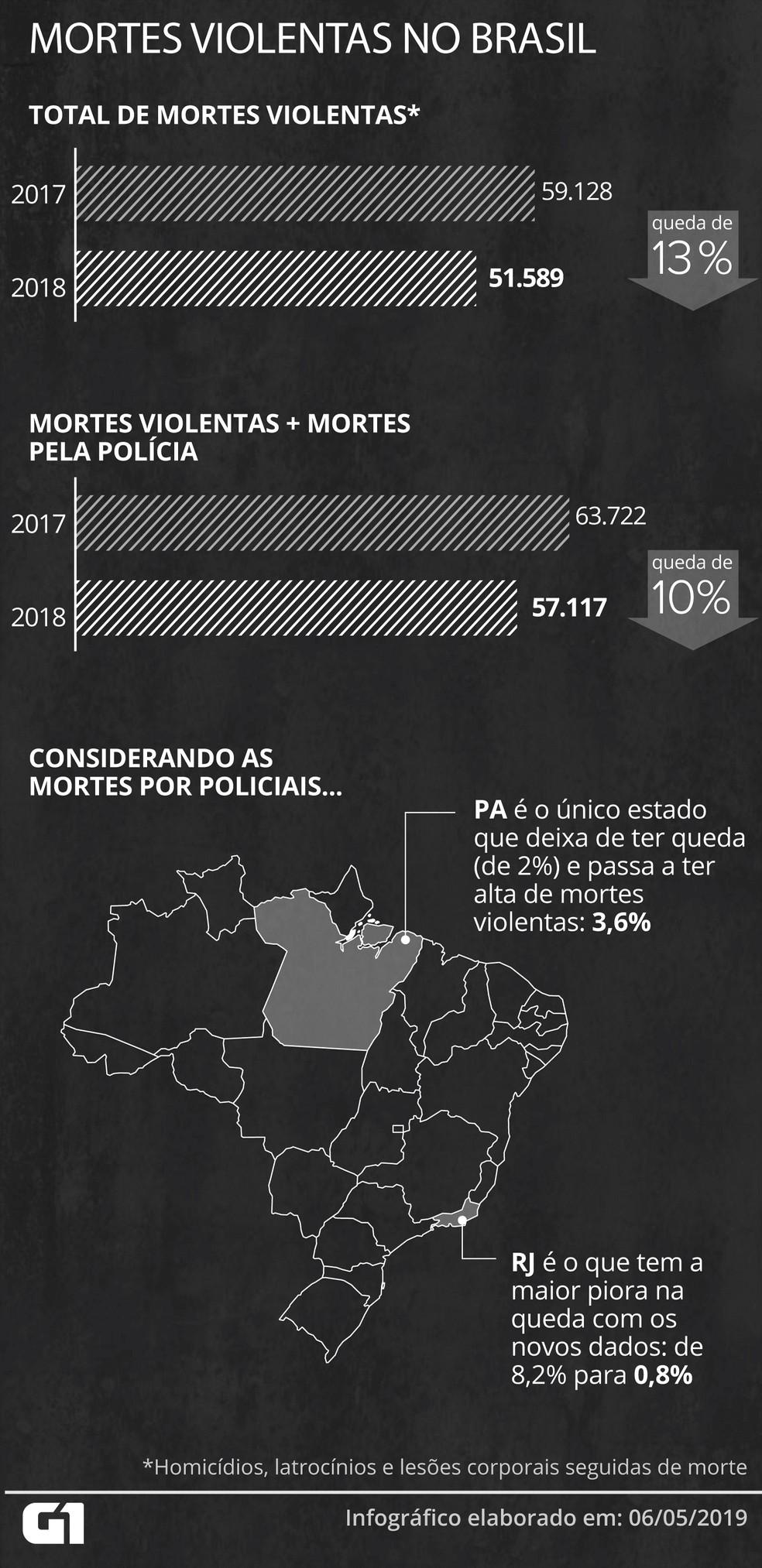 Considerando as pessoas mortas por policiais, a queda de homicídios do país em 2018 passa de 13% para 10%  — Foto: Rodrigo Cunha/G1