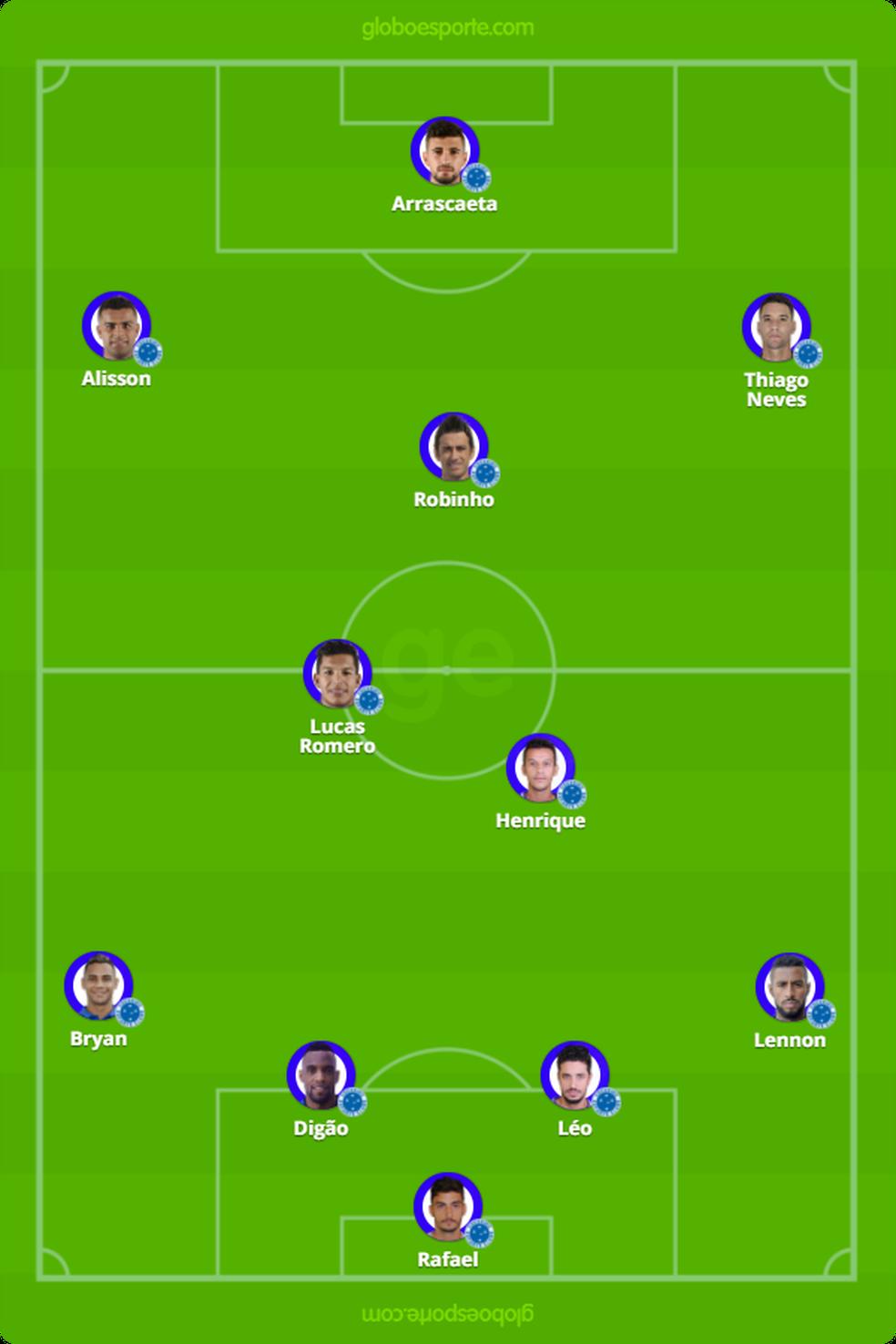 Provável Cruzeiro para encarar o Vasco (Foto: GloboEsporte.com)