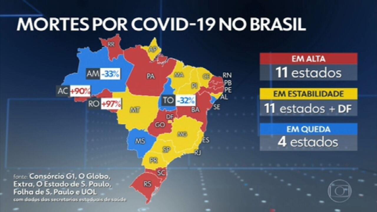 Brasil chega a 31 dias com média móvel de mortes por Covid acima de mil