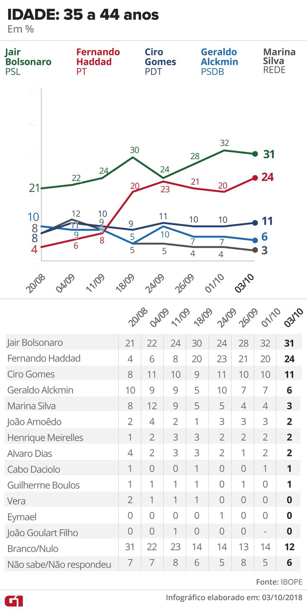 Pesquisa Ibope - 3 de outubro de 2018 - intenção de voto entre eleitores com 35 a 44 anos — Foto: Arte/G1