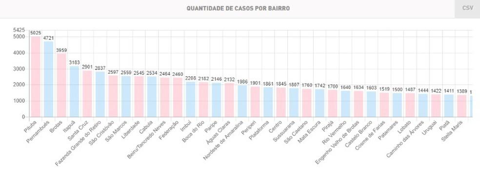Lista de bairros mais infectados em Salvador — Foto: Reprodução/SMS Salvador