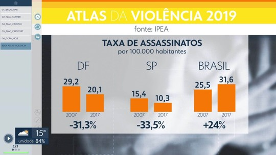 IPEA divulga o Atlas da Violência