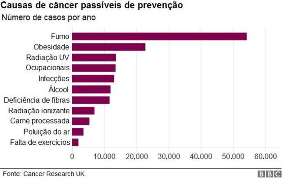 Causas de câncer — Foto: BBC
