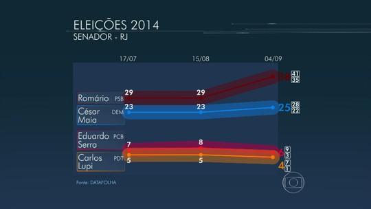 Datafolha divulga pesquisa de intenções de voto para senador no Rio de Janeiro