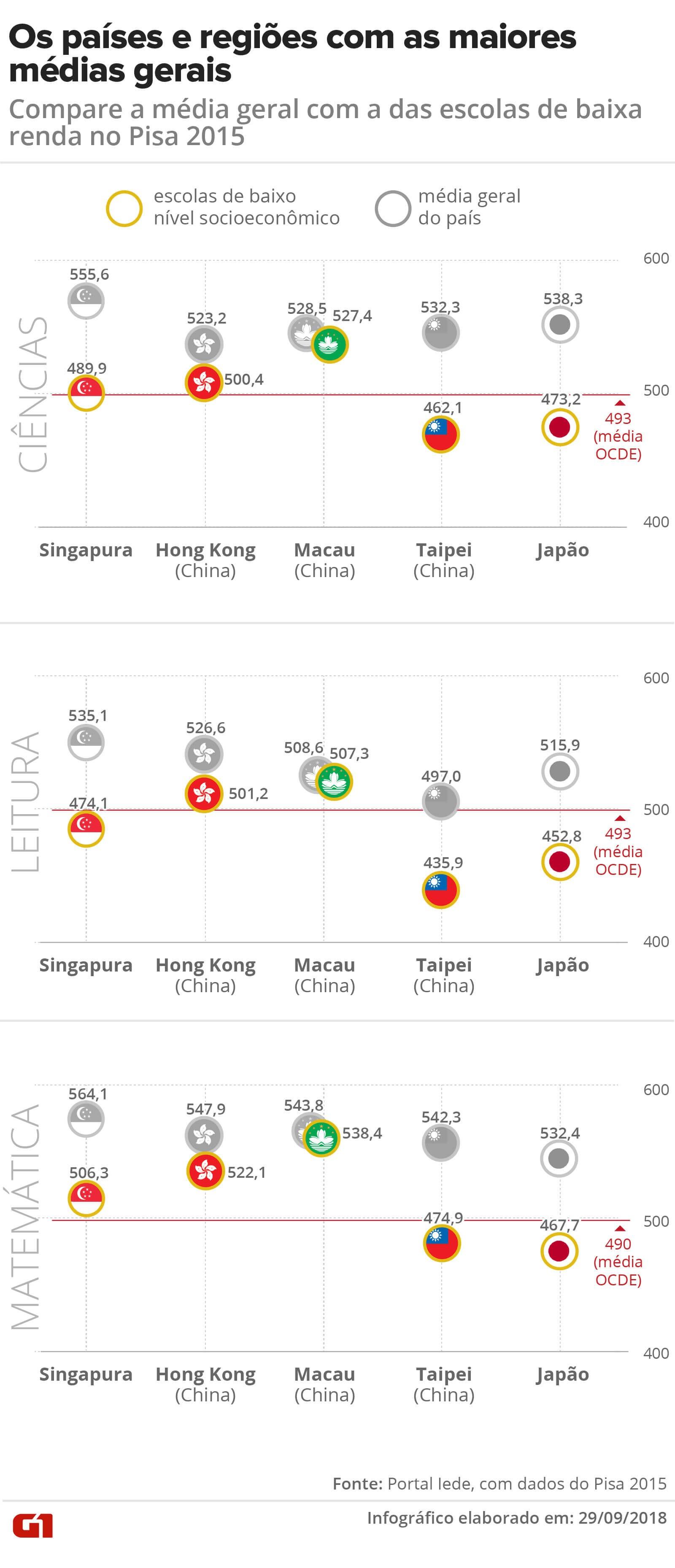 Escolas com mais crianças pobres ficam abaixo da média na maioria dos países do topo de ranking mundial