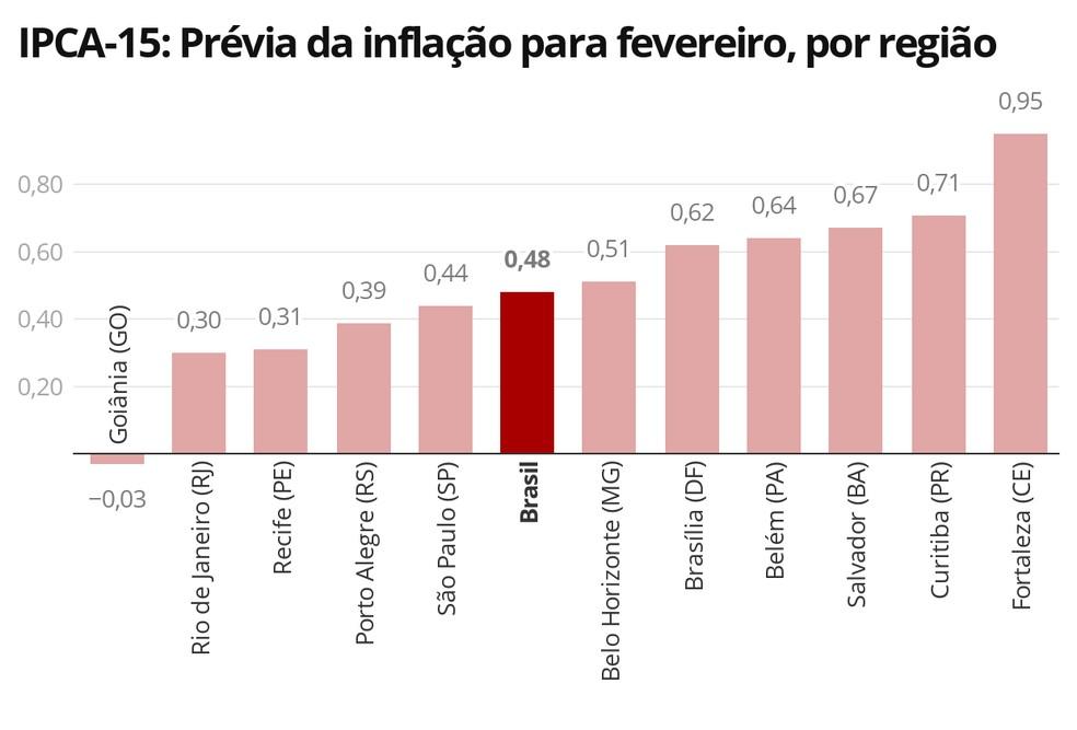 Das 11 regiões pesquisadas, apenas uma teve deflação; em seis, indicador foi maior que a média nacional — Foto: Economia/G1