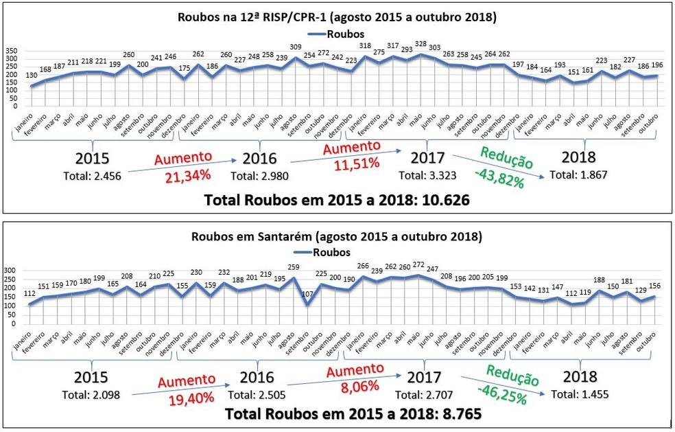 Gráfico da ocorrência de Roubos — Foto: POlícia Militar/Divulgação