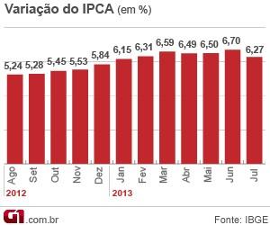 Evolução do IPCA 12 meses (Foto: Editoria de Arte/G1)