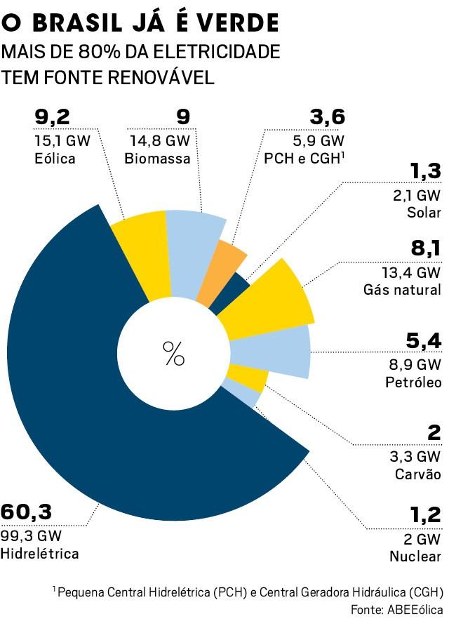 Projeções de mercado já mostram o momento em que fontes renováveis vão se tornar mais baratas que as fósseis e superá-las. como isso muda os negócios (Foto: Divulgacão)