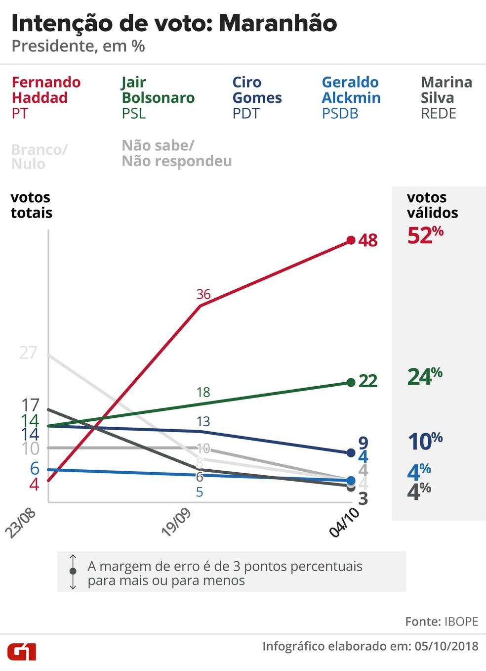Pesquisa Ibope - Maranhão - Evolução da intenção de voto para presidente no estado — Foto: Arte/G1