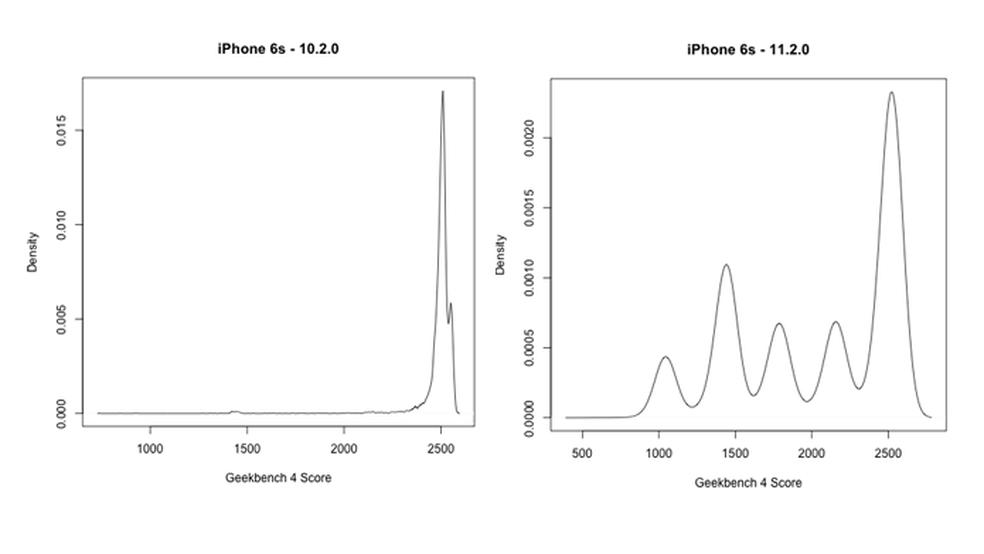 Gráficos indicam redução da capacidade de iPhones antigos (Foto: Reprodução/Geekbench)