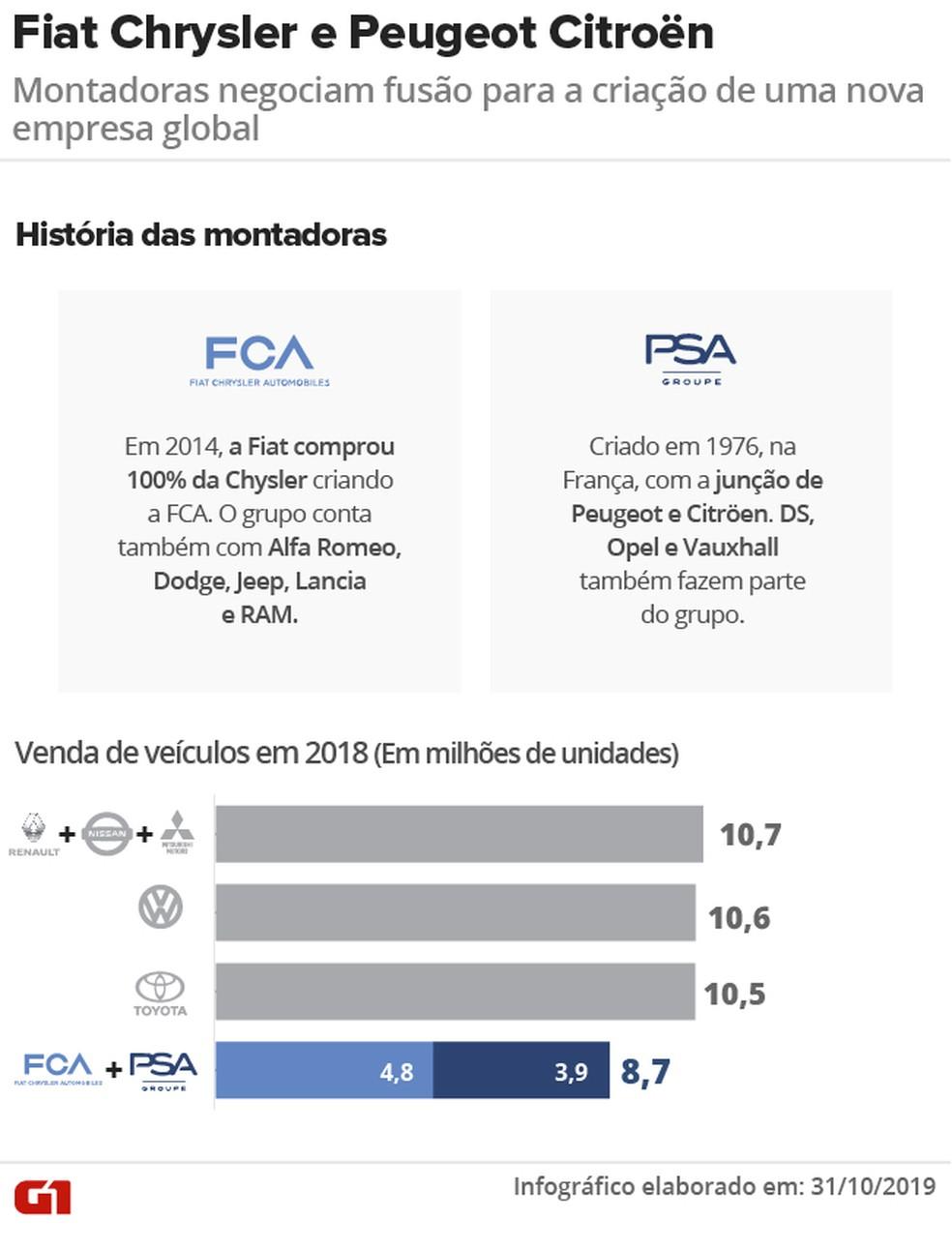 FCA e PSA formariam o quarto maior grupo automotivo do mundo — Foto: Arte: Aparecido Gonçalves / G1
