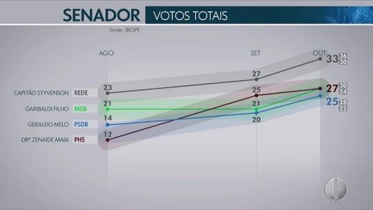 Ibope Senado - RN, votos válidos: Capitão Styvenson, 23%; Garibaldi Filho, 18%; Dra. Zenaide Maia, 18%; Geraldo Melo, 17%