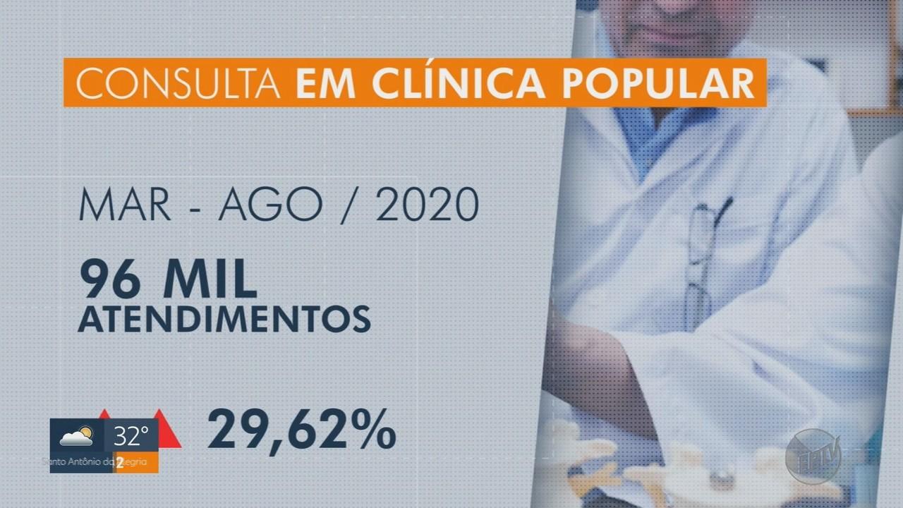Consultas em clínicas populares aumentam durante a pandemia