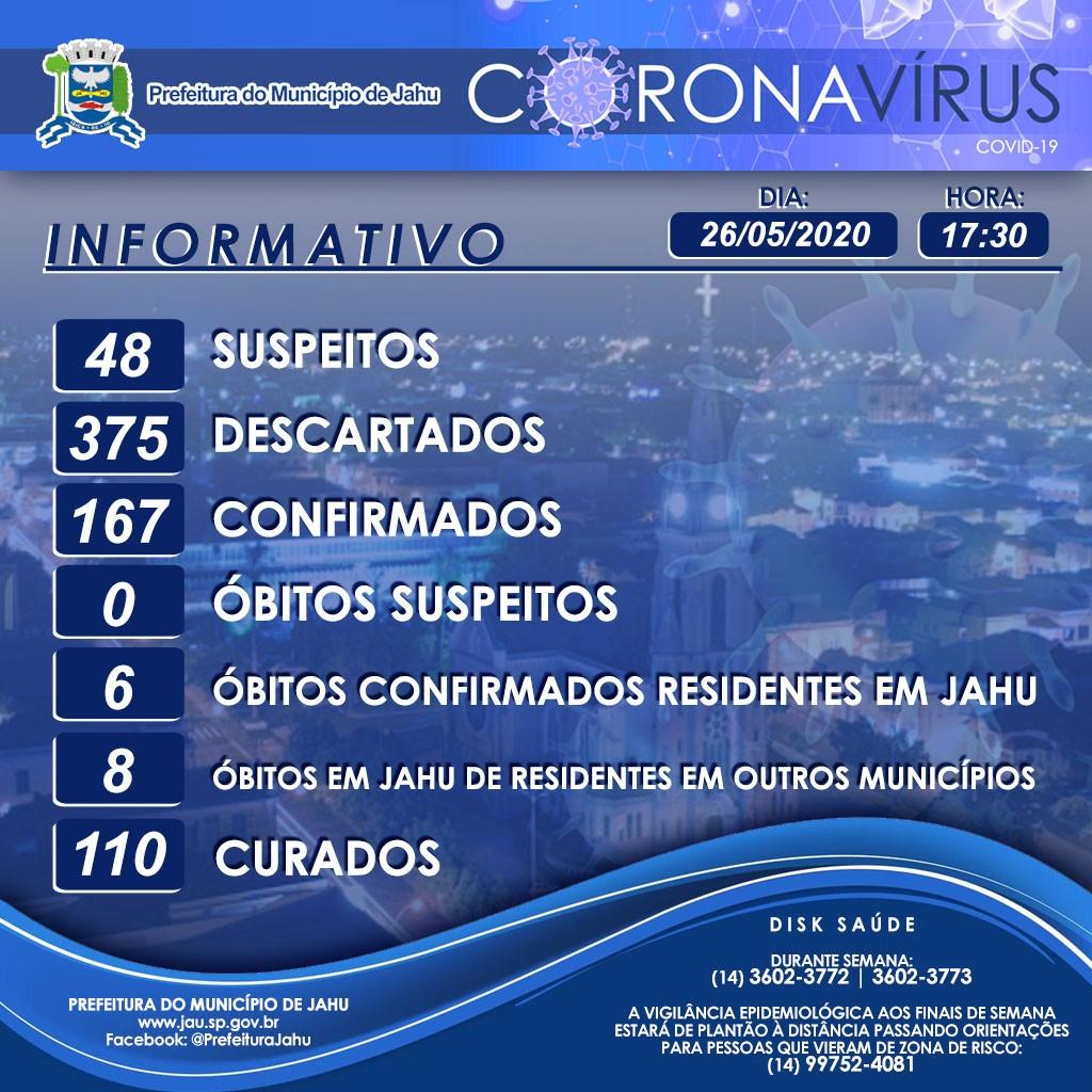 Jaú registra a sexta morte por Covid-19