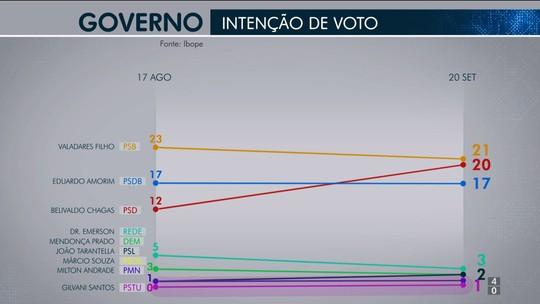 Pesquisa Ibope em Sergipe: Valadares, 21%; Belivaldo Chagas, 20% e Eduardo Amorim, 17%