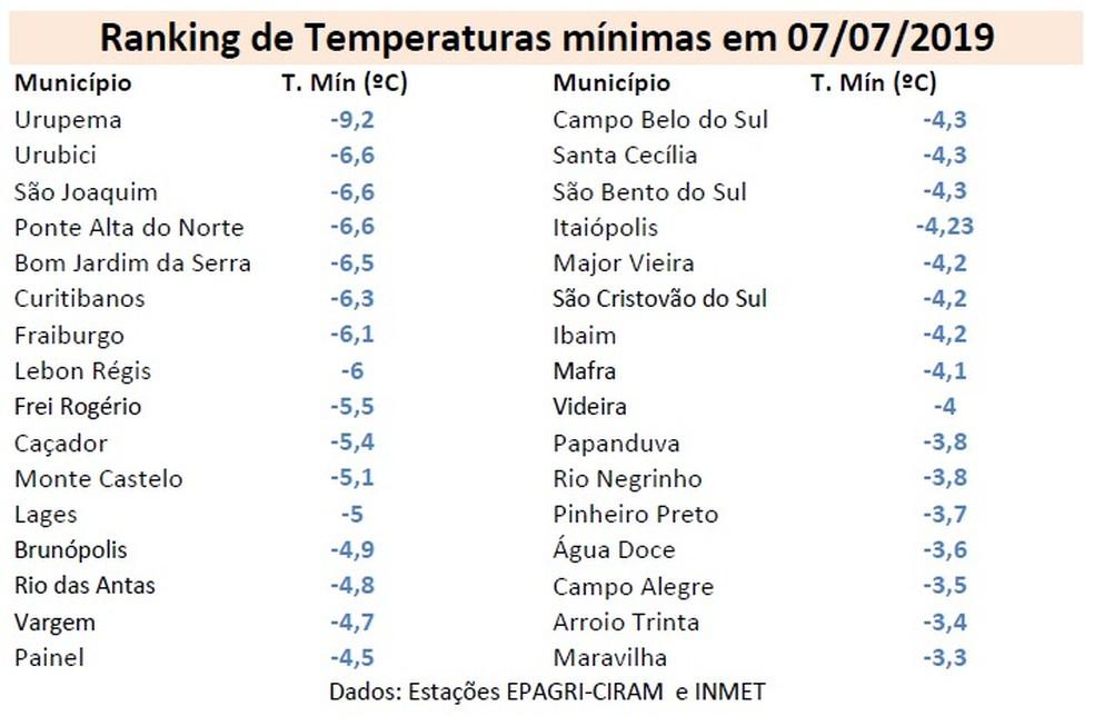 Cidades de Santa Catarina registraram temperaturas negativas — Foto: Defesa Civil/Divulgação