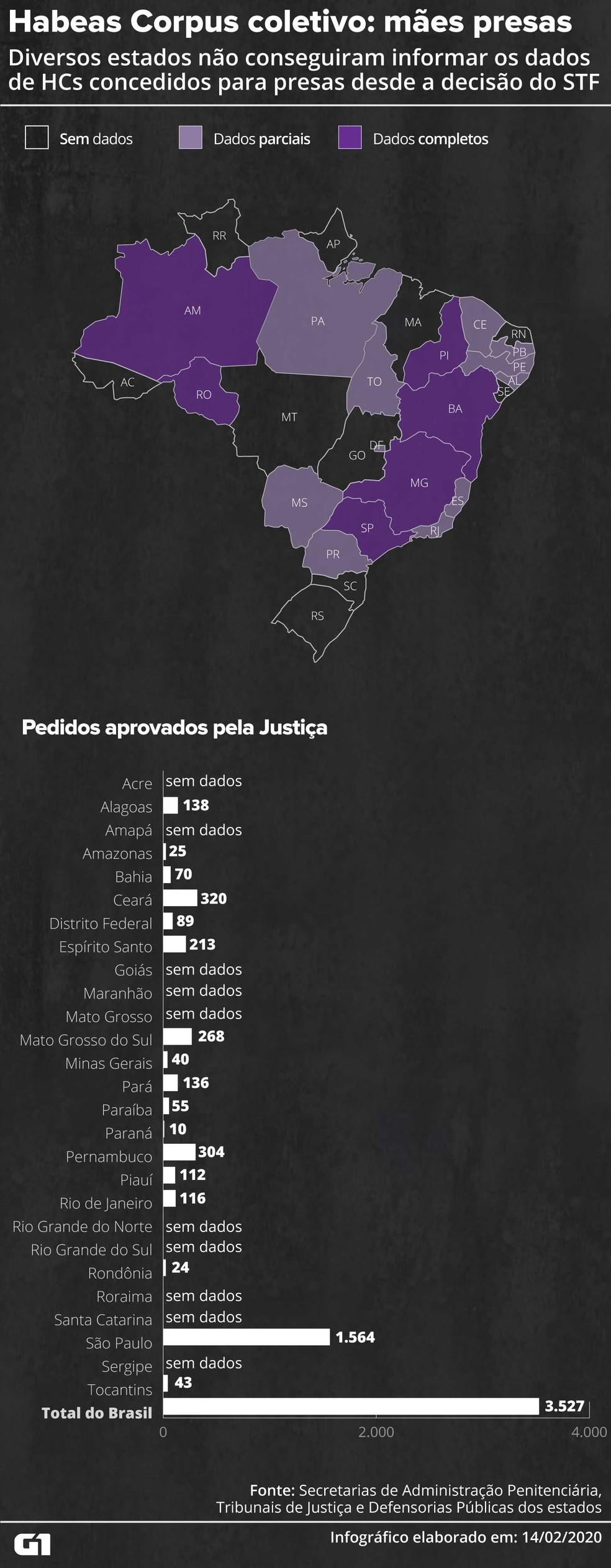 Diversos estados não conseguiram informar os dados de HCs concedidos para presas desde a decisão do STF. — Foto: Juliane Monteiro/G1