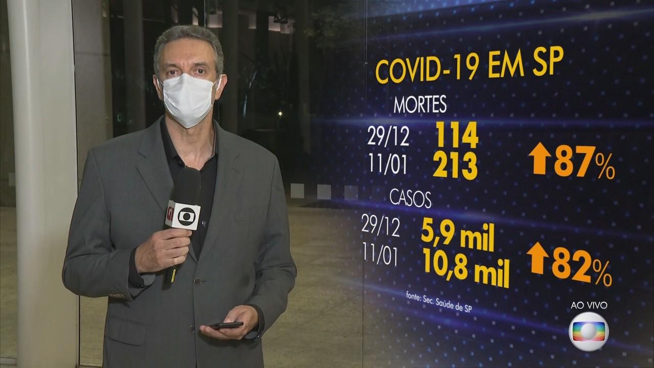 Média de mortes por Covid em São Paulo sobe 87% em 14 dias