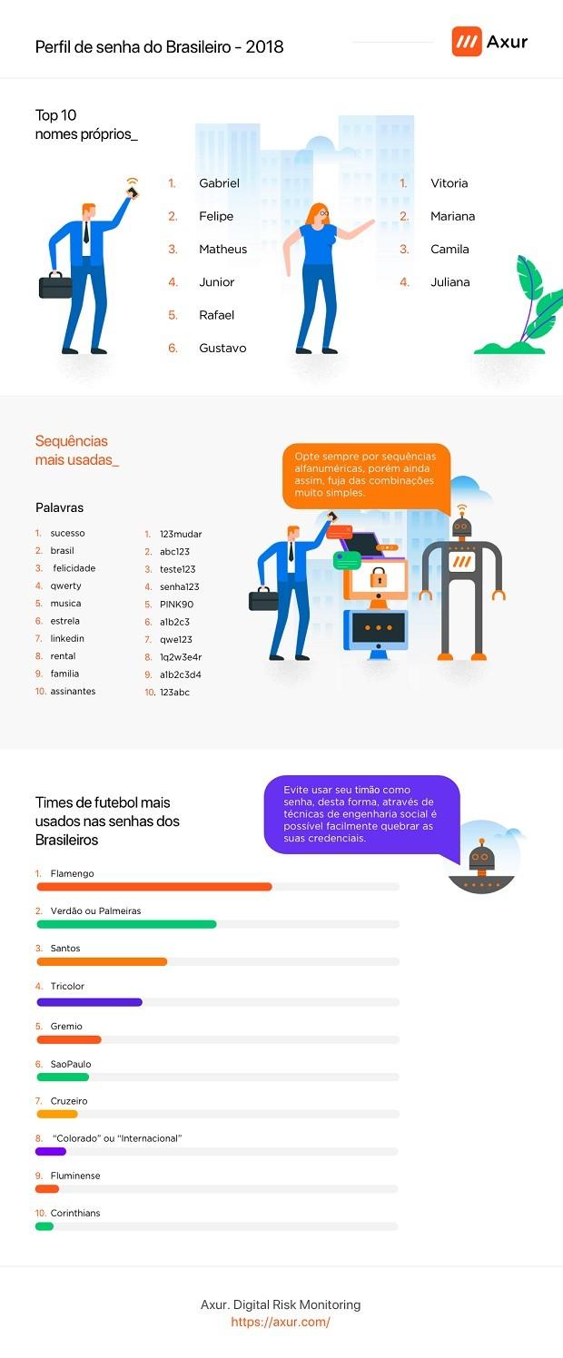 infográfico senhas mais comuns brasileiros (Foto: Axur)