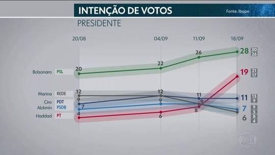 Ibope: Bolsonaro, 28%; Haddad, 19%; Ciro, 11%; Alckmin, 7%; Marina, 6%