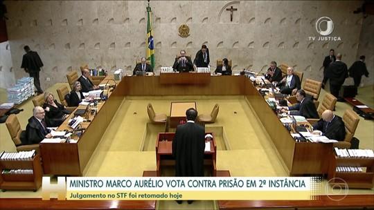 Ministro Marco Aurélio Mello vota contra prisão em segunda instância