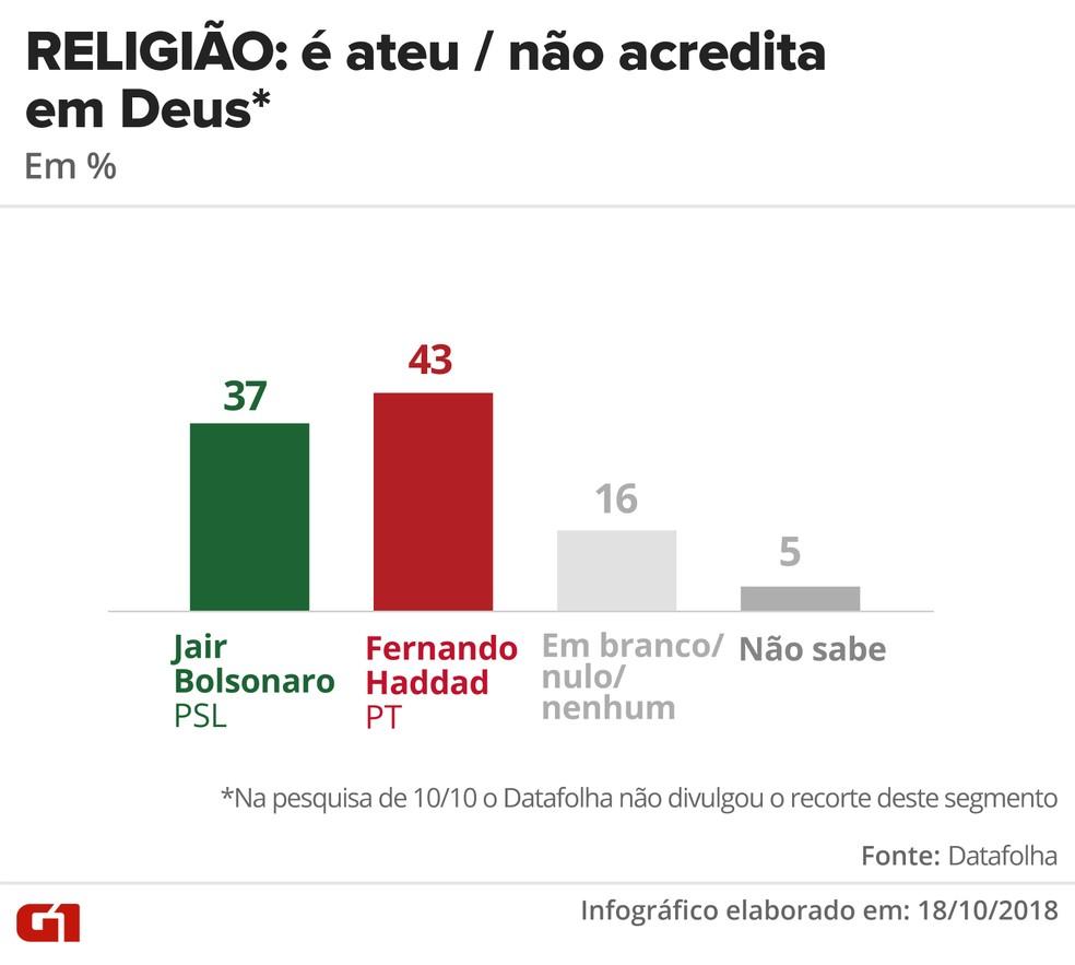Pesquisa Datafolha - 10 de outubro - intenção de voto por segmentos - religião: ateu / não acredita em Deus — Foto: Arte/G1