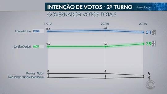 Ibope no Rio Grande do Sul, votos válidos: Eduardo Leite, 57%; José Ivo Sartori, 43%