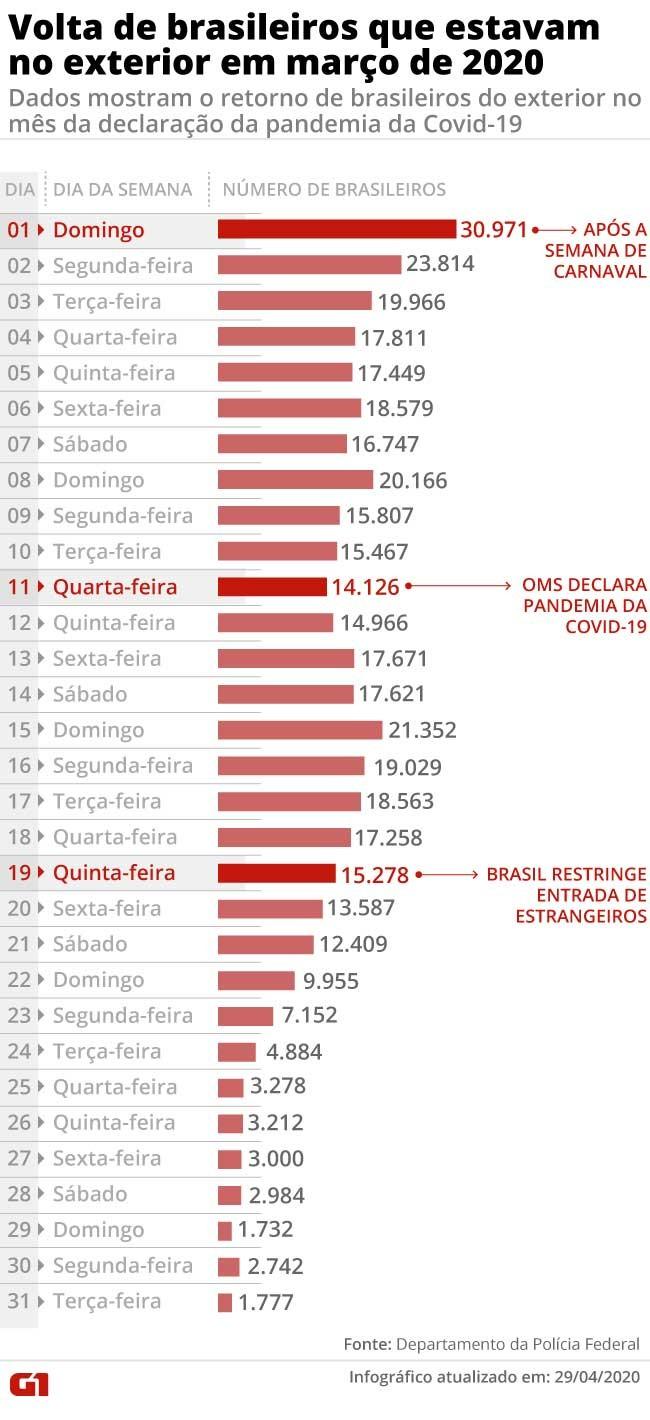 Declaração de pandemia, voos e vistos cancelados: veja números da volta de brasileiros do exterior