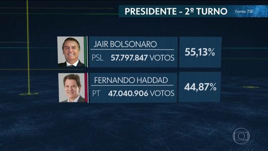 TSE conclui votação: Jair Bolsonaro teve pouco mais de 55% dos votos