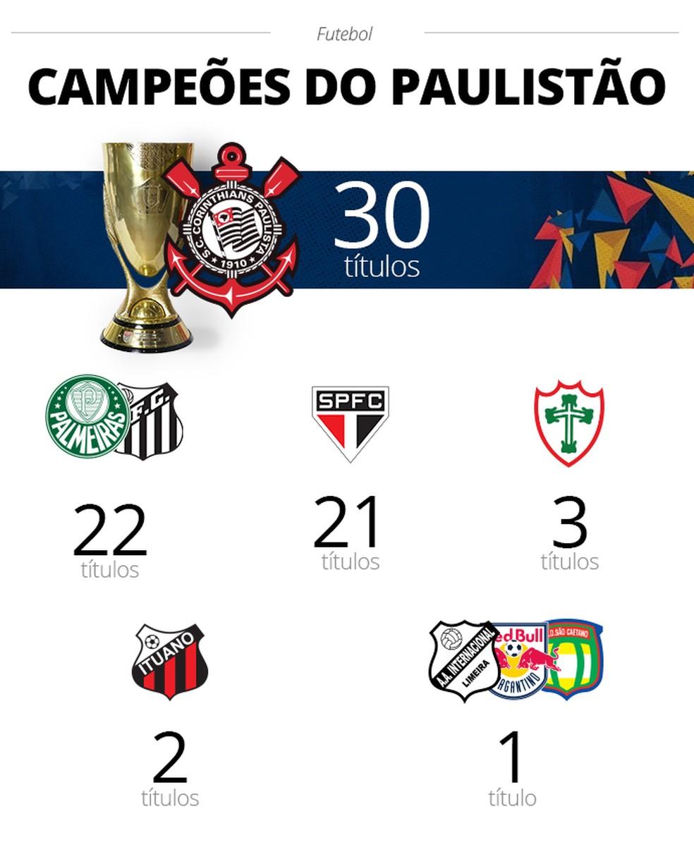 campeões títulos Campeonato Paulista — Foto: Infoesporte