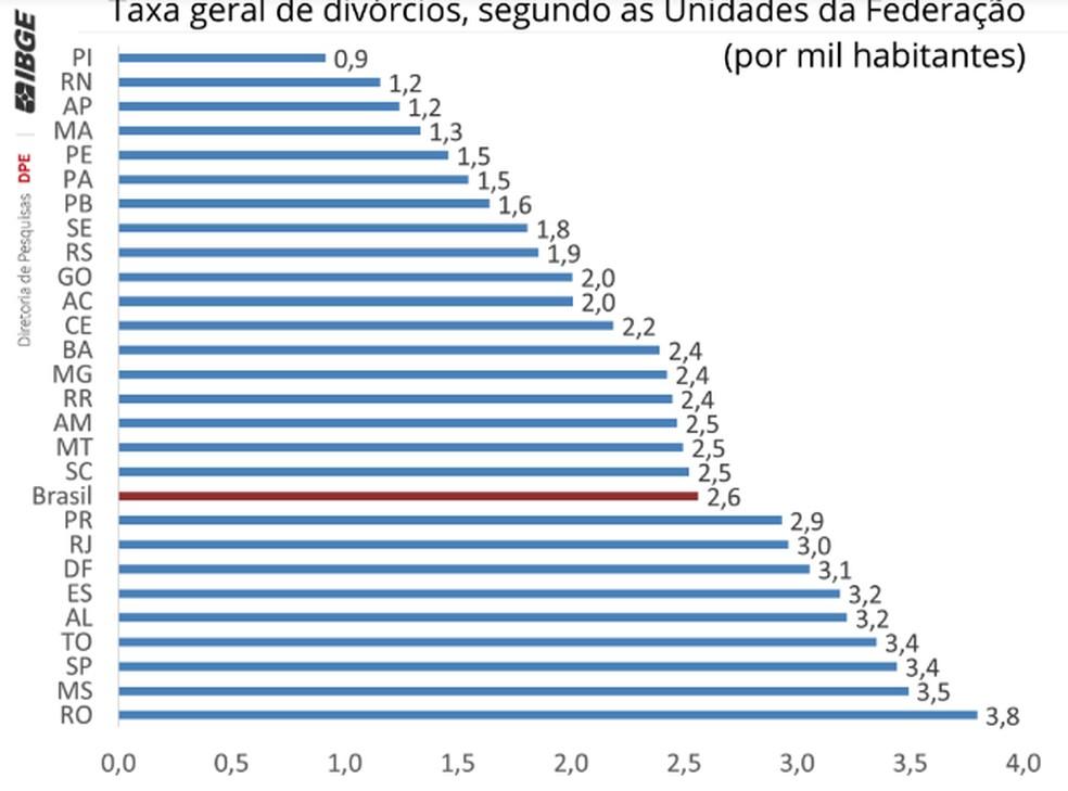 Gráfico da taxa de divórcios no Brasil — Foto: Divulgação/ IBGE