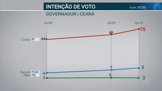 Ibope - Ceará, votos válidos: Camilo, 86%; General Theophilo, 9%