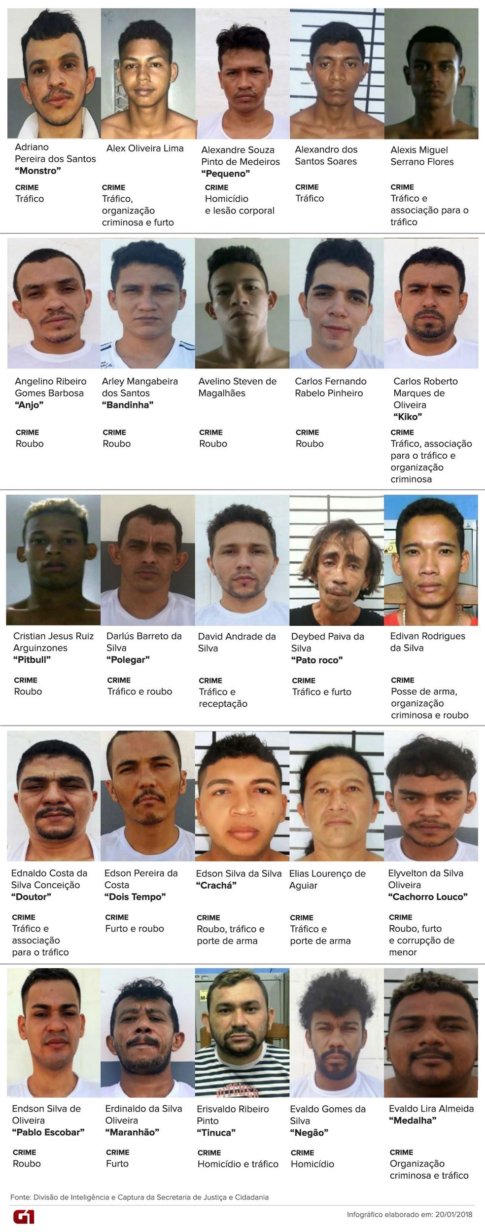 Lista de detentos que fugiram da Penitenciária Agrícola de Monte Cristo na madrugada do dia 19 de janeiro de 2018 (Foto: Infográfico/Inaê Brandão/G1 RR)
