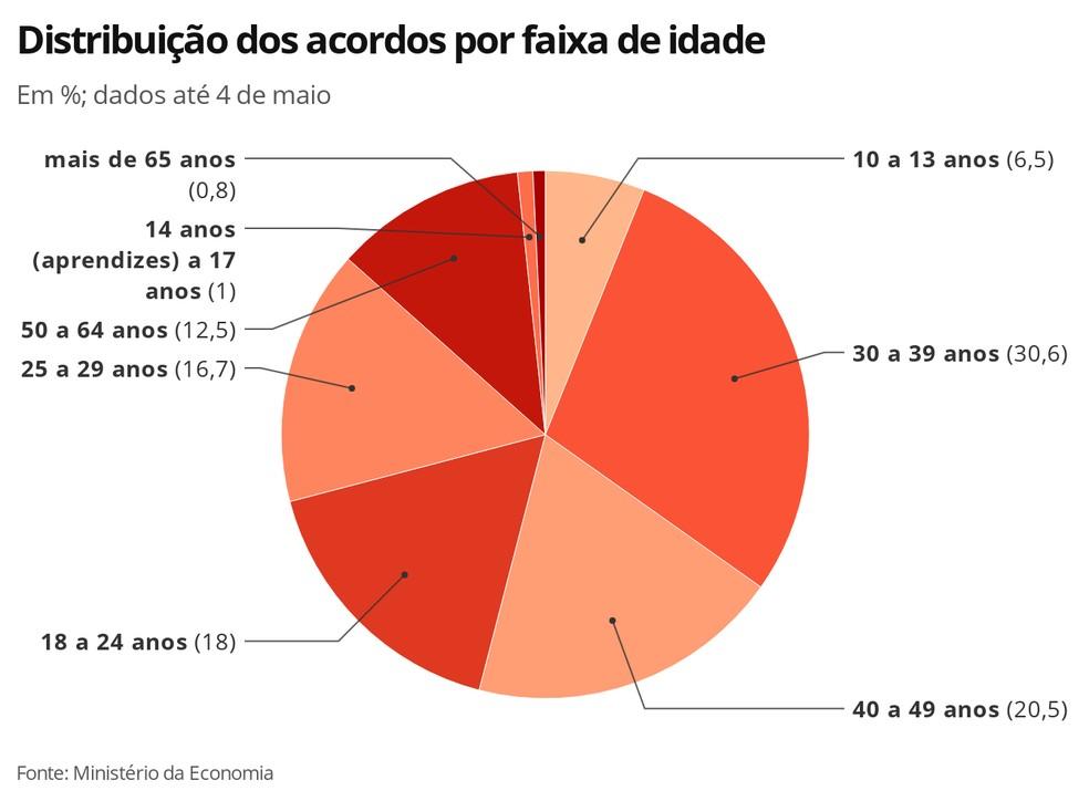 Distribuição dos acordos por faixa de idade — Foto: Economia G1