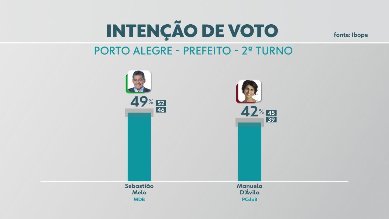 Pesquisa Ibope para o 2º turno em Porto Alegre: Melo, 49%; Manuela, 42%
