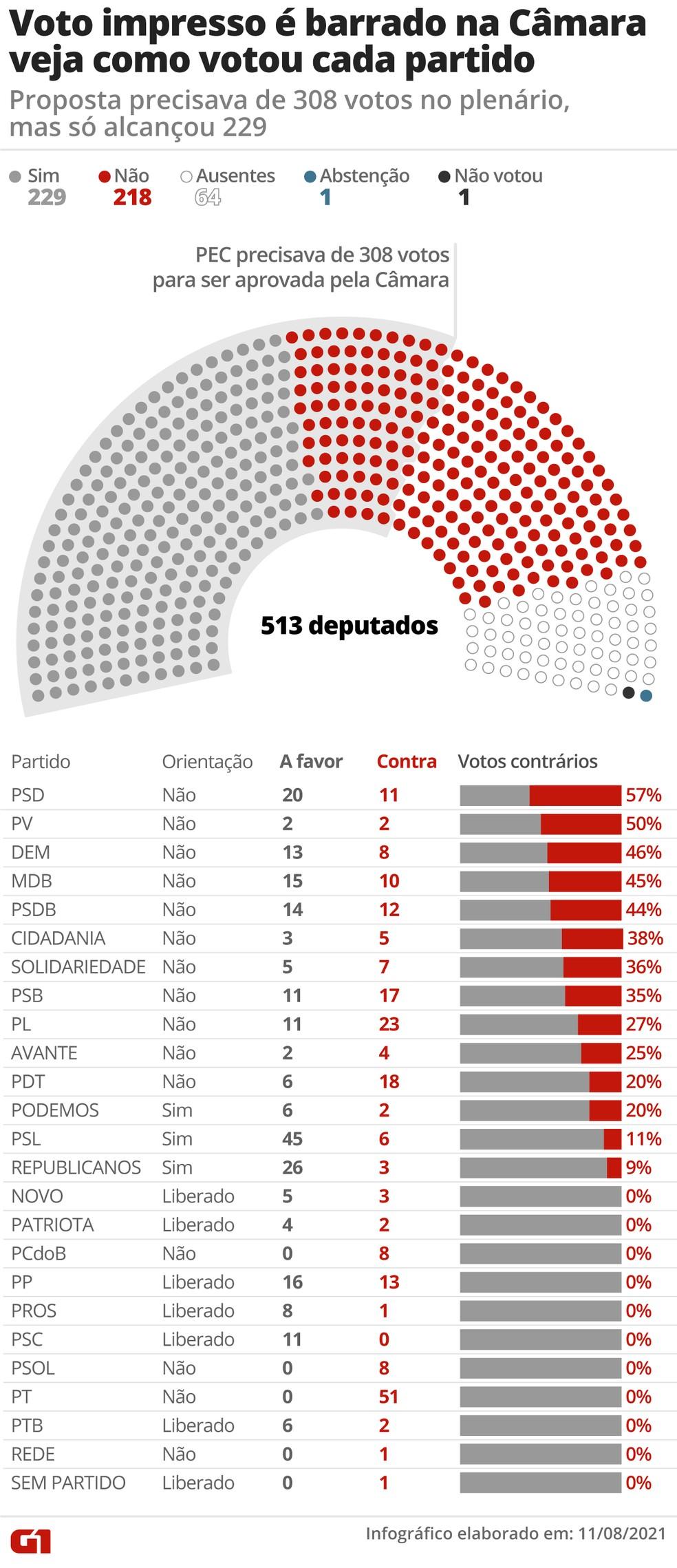 Veja como votou cada partido na PEC do voto impresso — Foto: G1