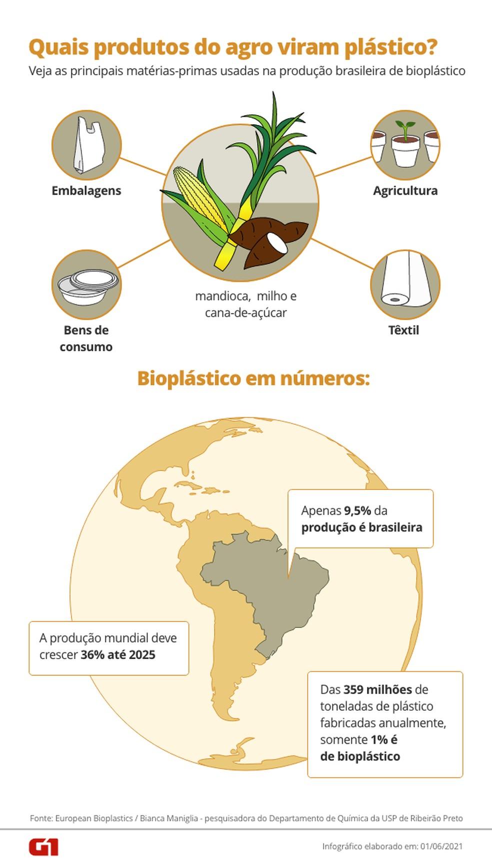 Veja quais produtos do agro viram bioplástico. — Foto: Arte / G1
