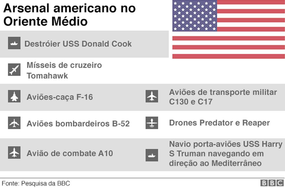 Arsenal americano no Oriente Médio (Foto: BBC)
