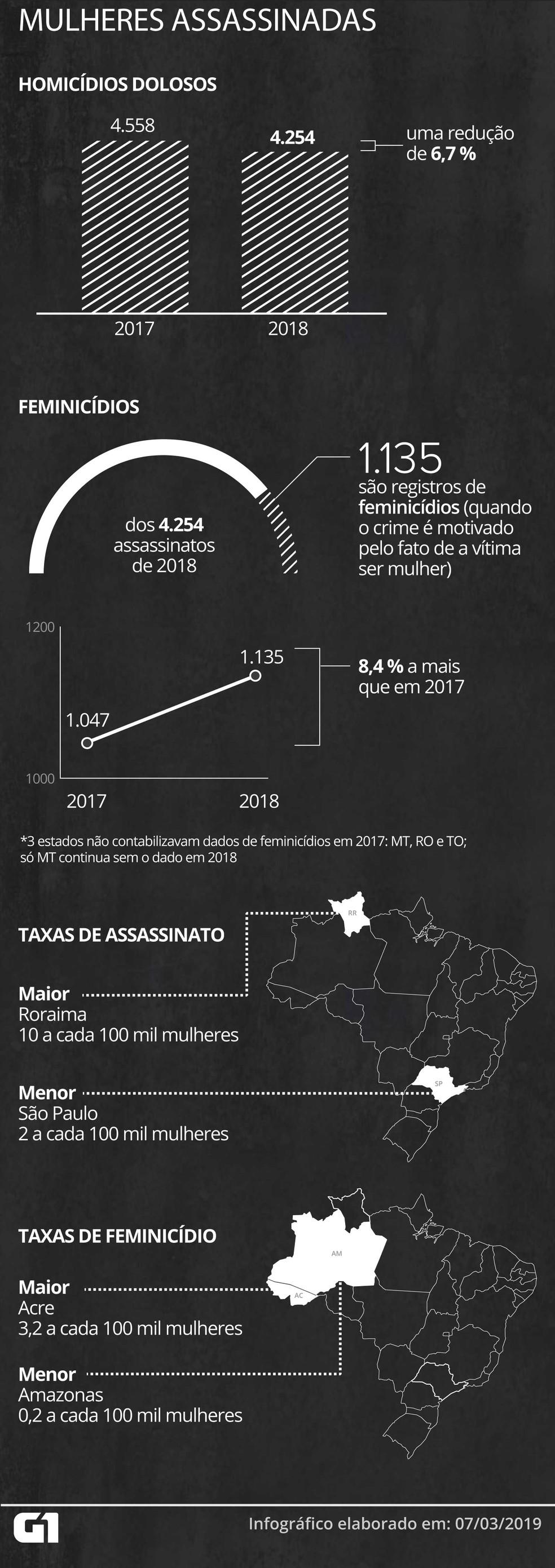 Brasil tem queda de homicídios dolosos de mulheres, mas registros de feminicídio têm crescido — Foto: Rodrigo Cunha/G1