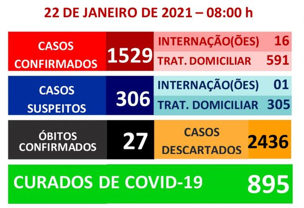 Prefeitura de Garça registra 27ª morte por coronavírus — Foto: Prefeitura de Garça/Divulgação