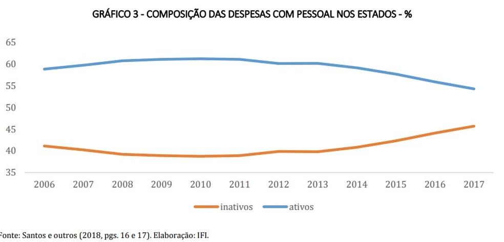 Composição das despesas com pessoa nos estados — Foto: Reprodução