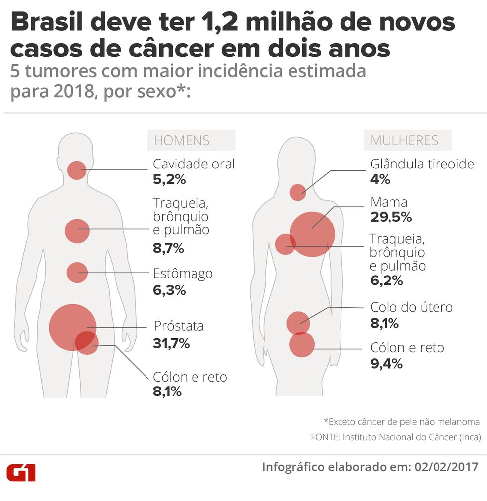 Brasil terá 1,2 milhão novos casos de câncer até 2019 (Foto: Karina Almeida/G1)