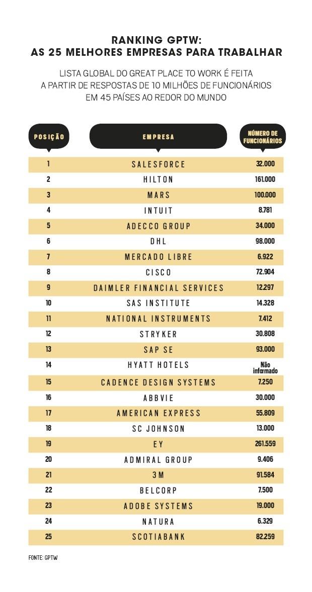 Tabela GPTW (Foto: Época NEGÓCIOS)