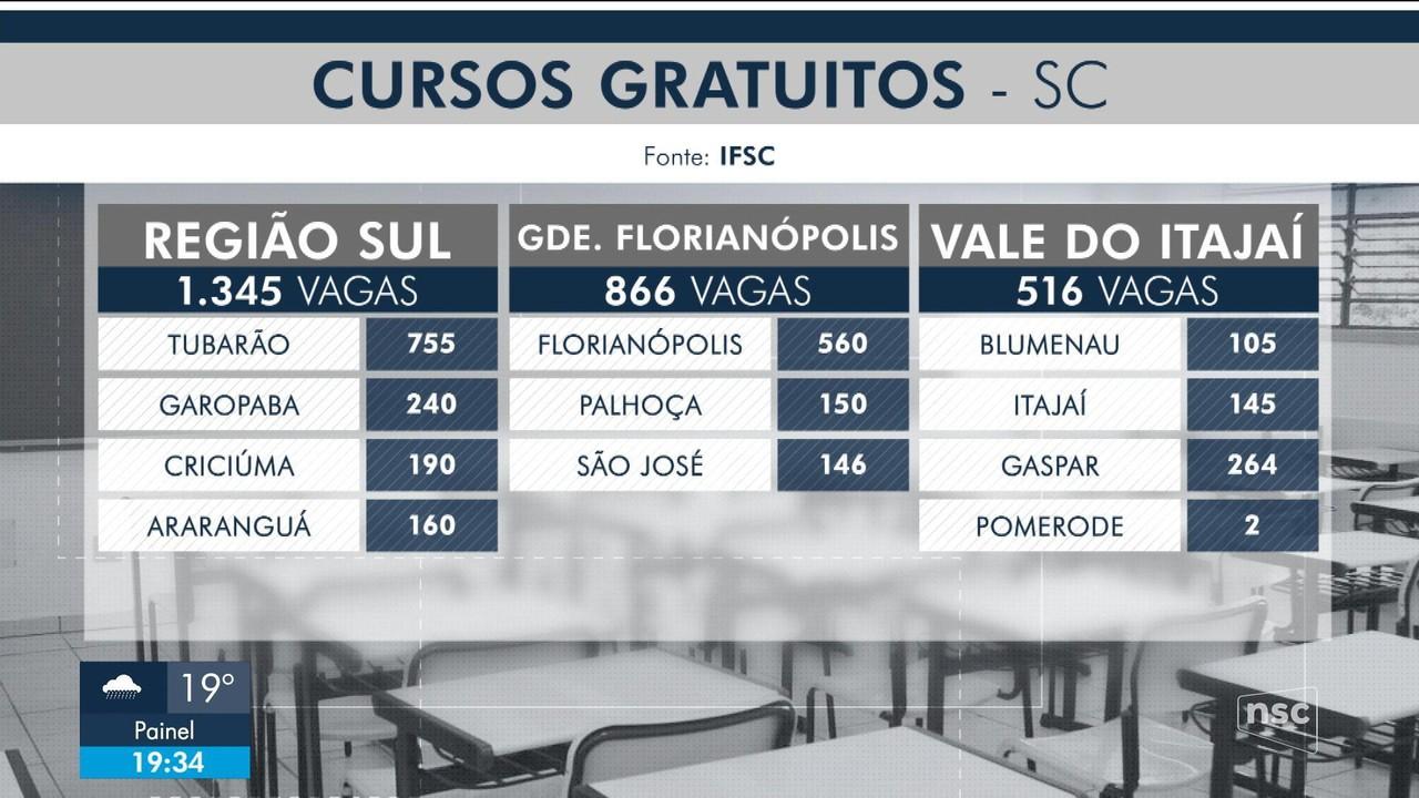 IFSC oferece mais de 5 mil vagas em cursos gratuitos